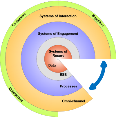 Systems of Interaction, Engagement and Record